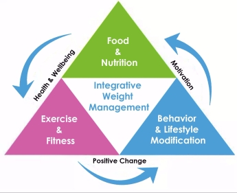 Integrative Weight Management Plan